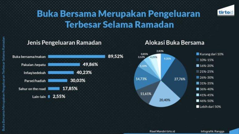 Pengeluaran Meningkat di Bulan Ramadhan